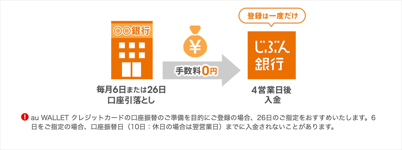 貯金口座におすすめの銀行3社&貯金を成功させる3ステップ